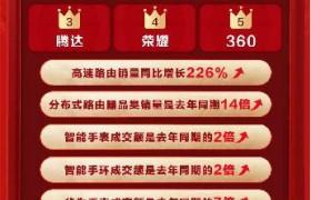 360筑建信息安全长城,安防产品热销京东618