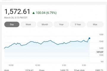 美国三大股指周四大涨费城半导体指数上涨6.79%