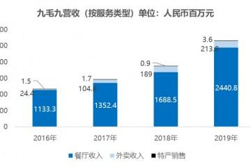 成绩快报九毛九上市后首份财报全年营收26.87亿元太二酸菜鱼奉献增加明显