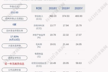 海信家电预计第一季度净利润同比增长380%~426%