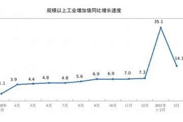 国家统计局3月份规上工业增加值增长14.1%