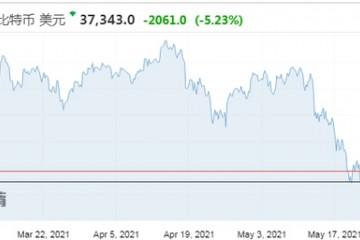 加密货币暴跌之际交易平台Coinbase仍维持强劲增长势头