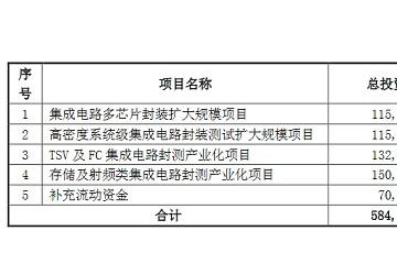 华天科技成立子公司发力显示器件等业务